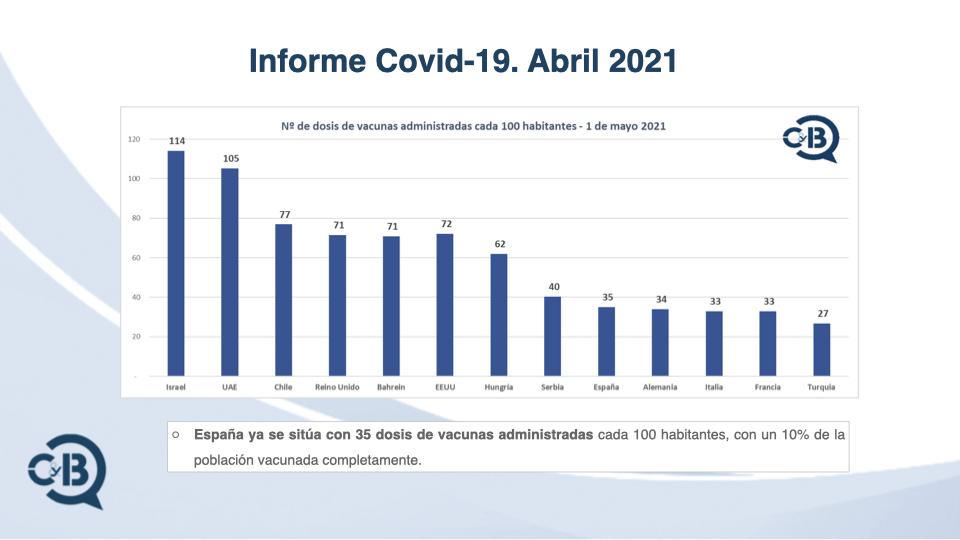 Informe Covid-19 Abril 2021 por C&B Consultoría Management Consulting